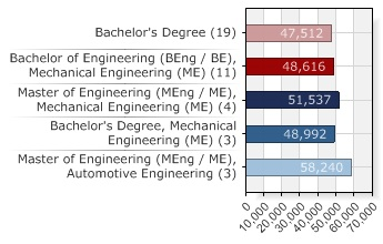 Table of salary by degree grade for mechanical engineers in Germany